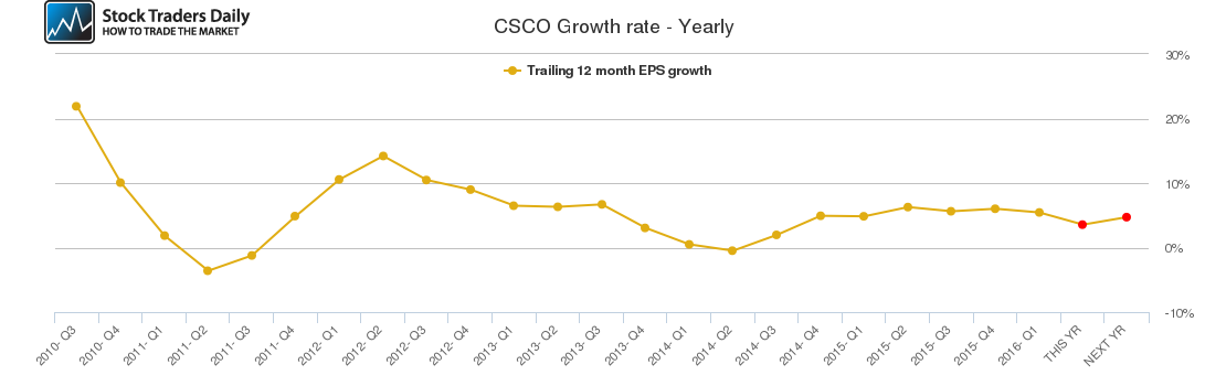 CSCO Growth rate - Yearly