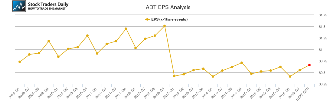 ABT EPS Analysis