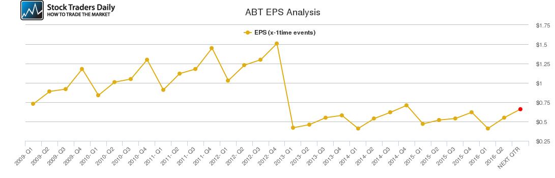 ABT EPS Analysis