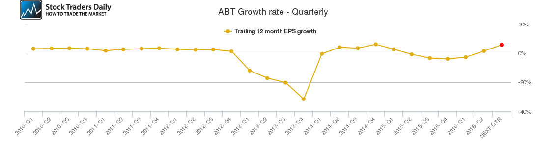 ABT Growth rate - Quarterly