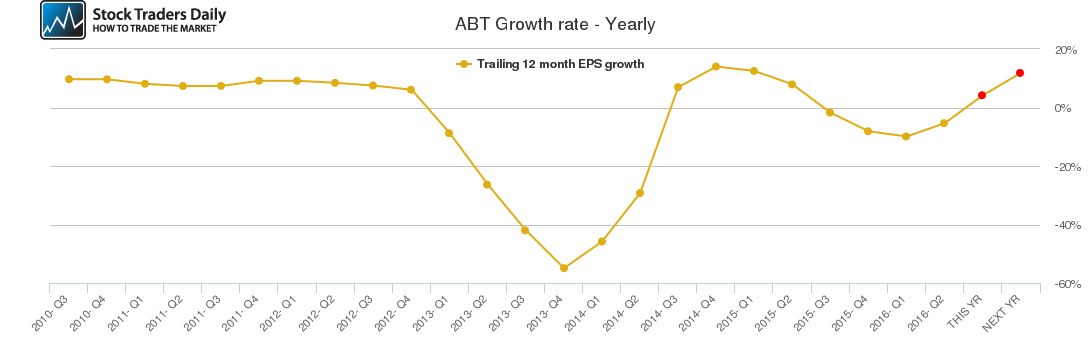 ABT Growth rate - Yearly