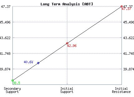 ABT Long Term Analysis