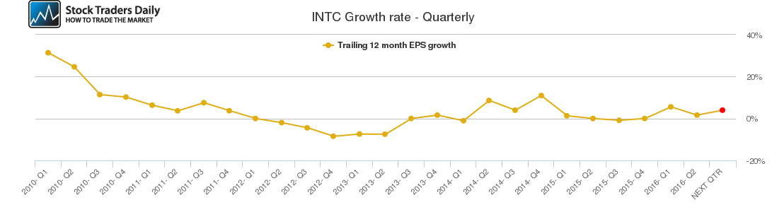 INTC Growth rate - Quarterly