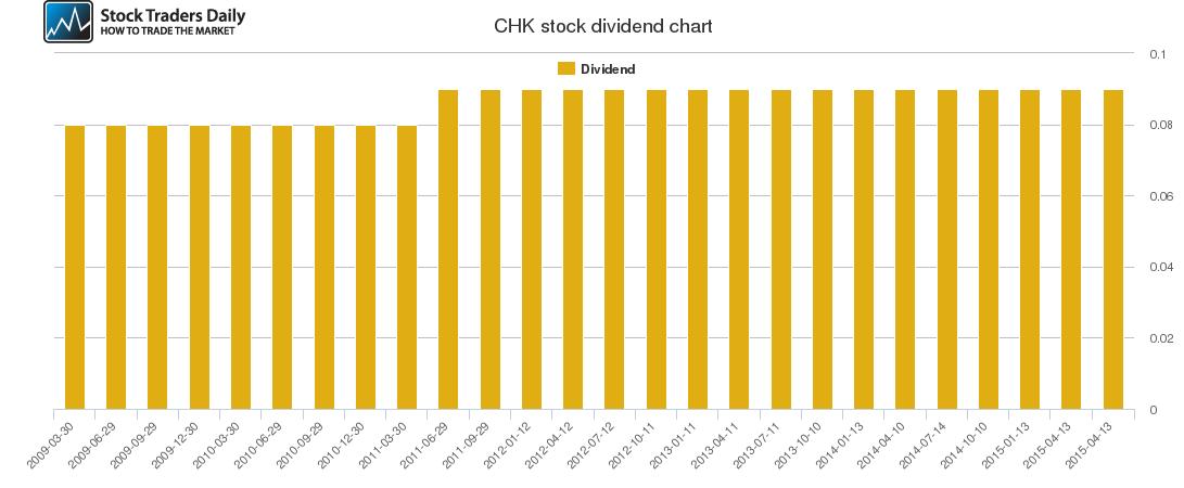 CHK Dividend Chart