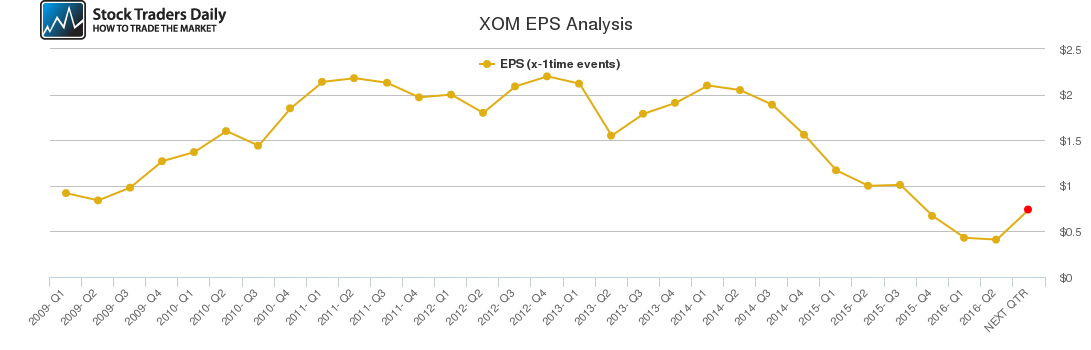 XOM EPS Analysis