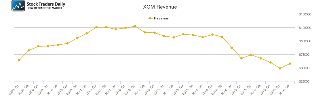 XOM Revenue chart