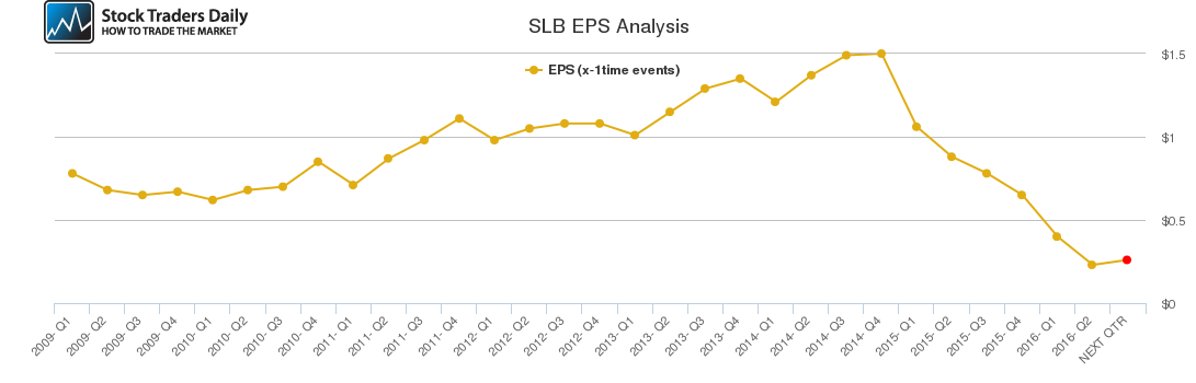 SLB EPS Analysis