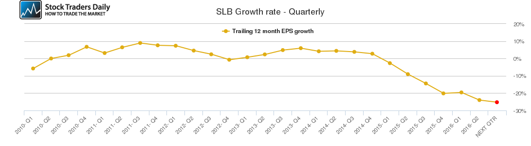 SLB Growth rate - Quarterly