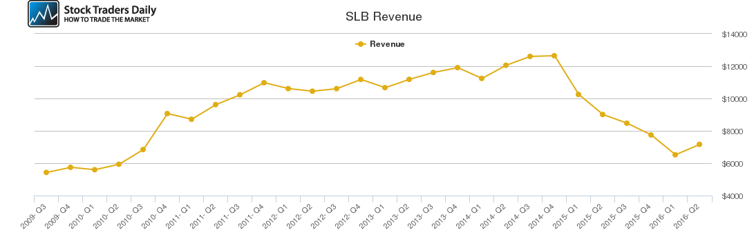 SLB Revenue chart