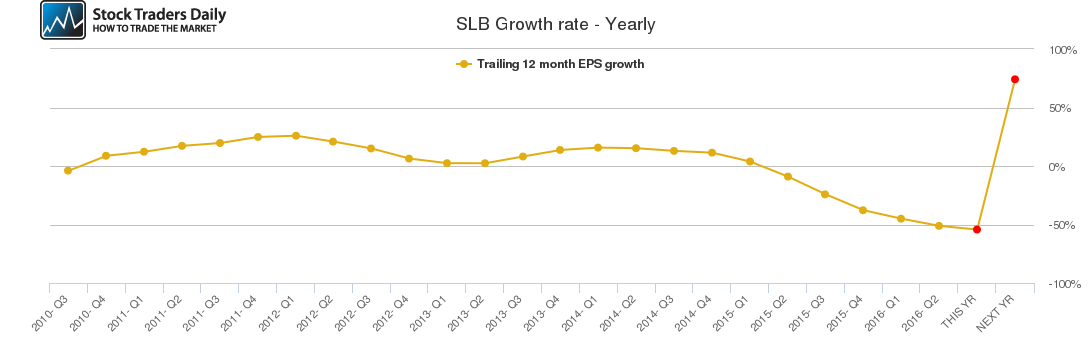 SLB Growth rate - Yearly