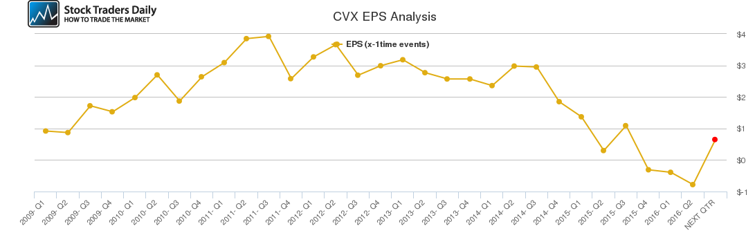 CVX EPS Analysis