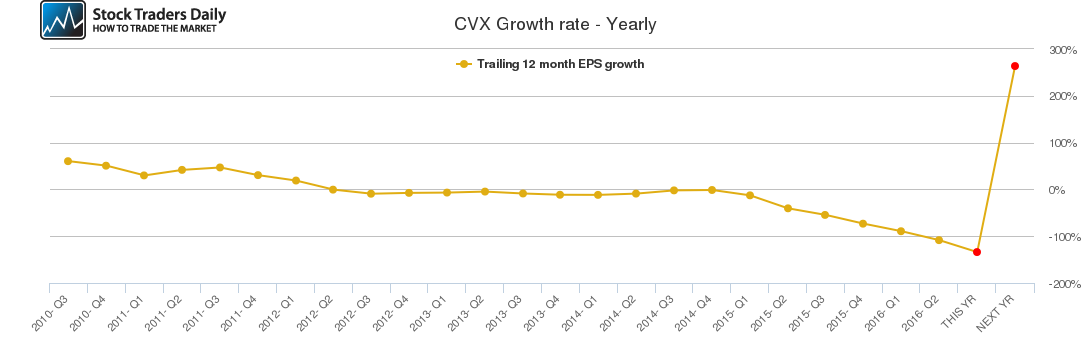 CVX Growth rate - Yearly