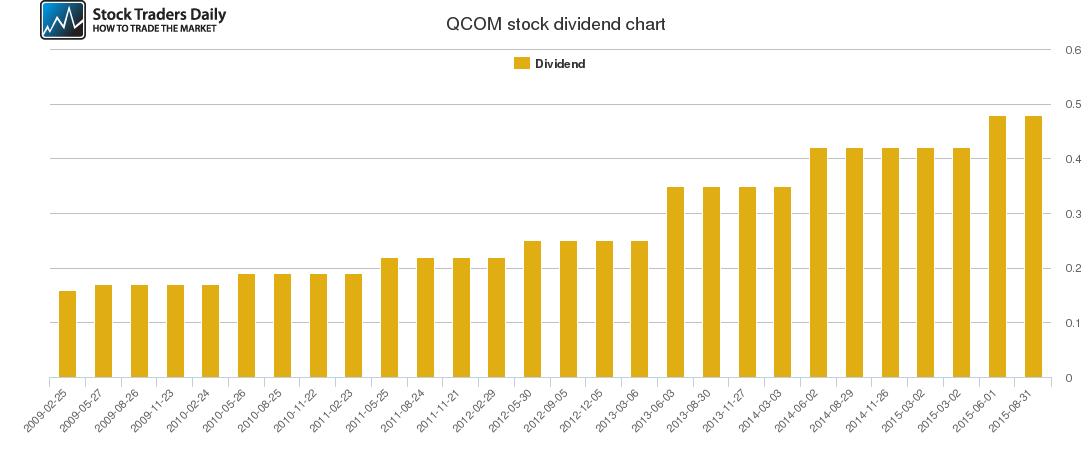 QCOM Dividend Chart