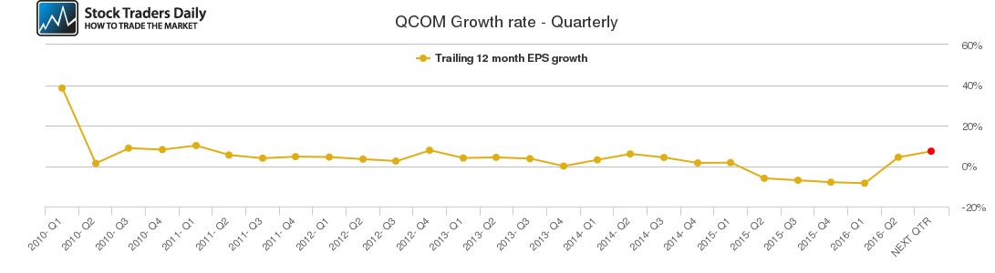 QCOM Growth rate - Quarterly