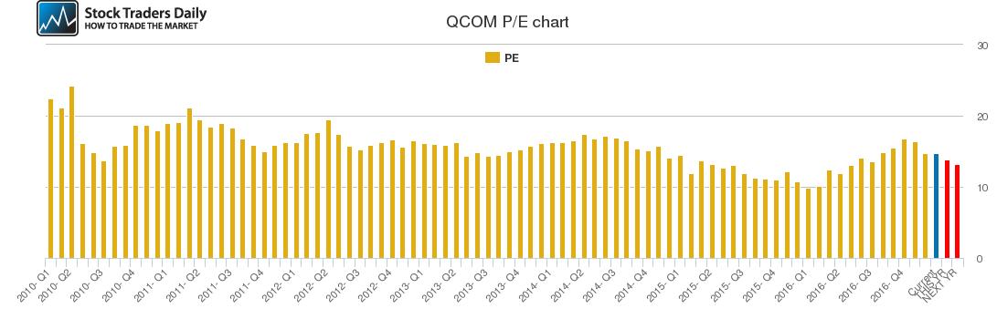 QCOM PE chart