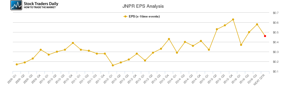 JNPR EPS Analysis