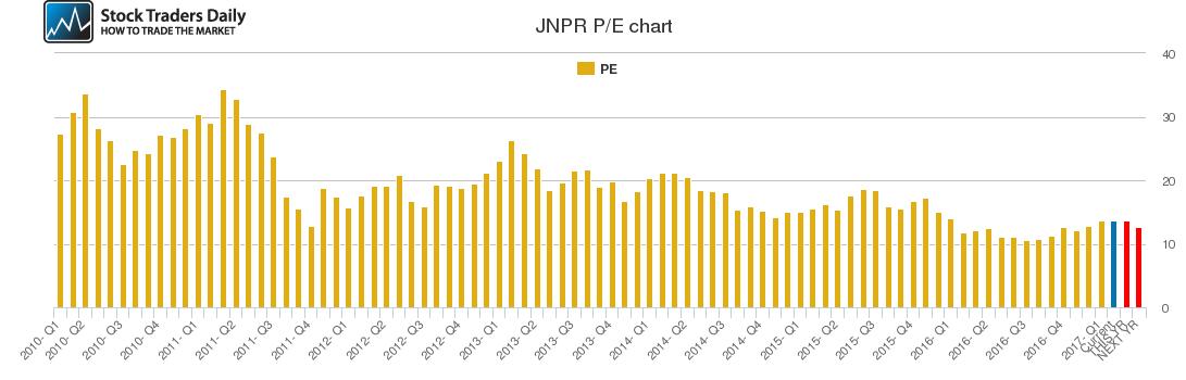 JNPR PE chart