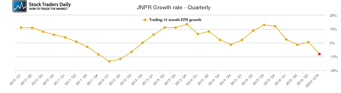 JNPR Growth rate - Quarterly