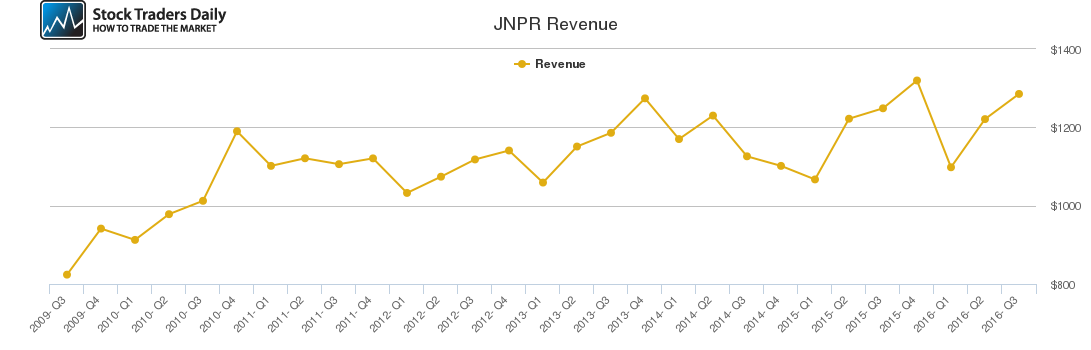 JNPR Revenue chart