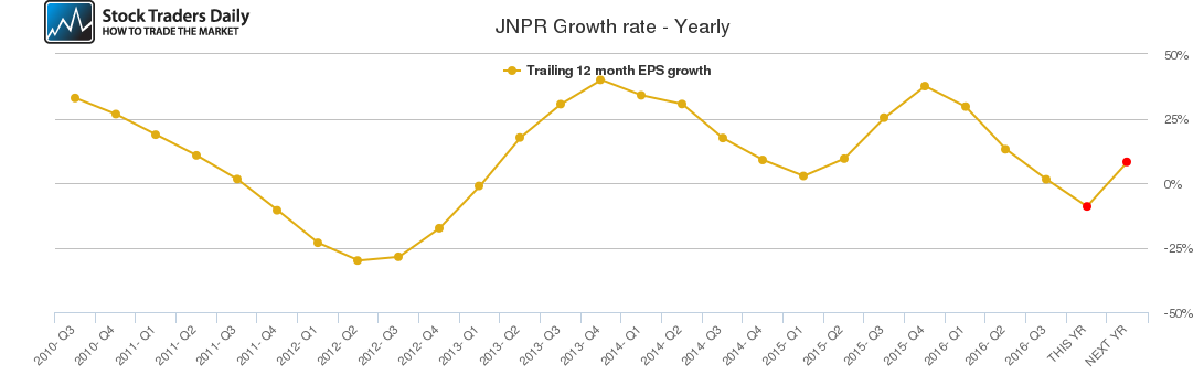 JNPR Growth rate - Yearly