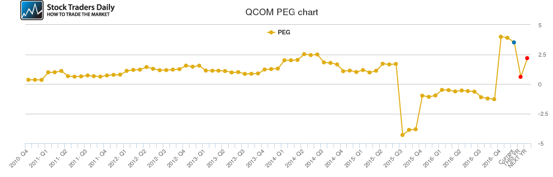 QCOM PEG chart