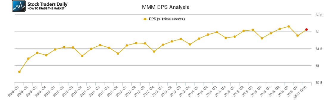 MMM EPS Analysis