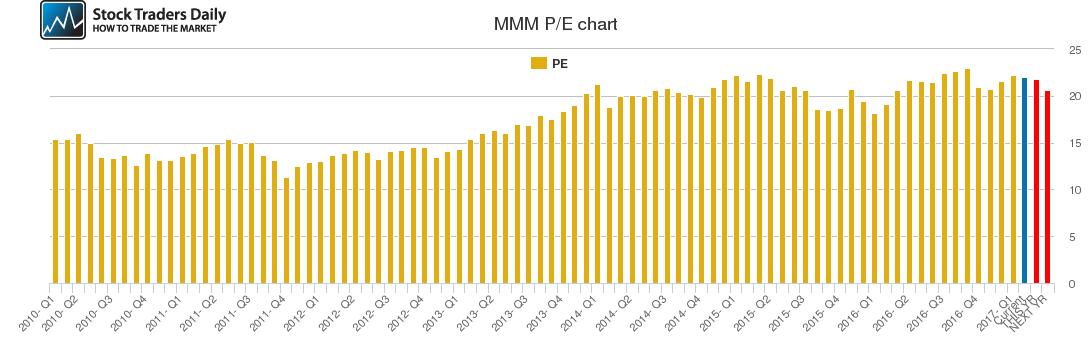 MMM PE chart