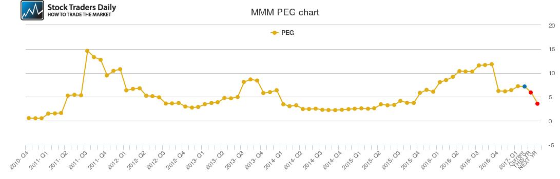 MMM PEG chart