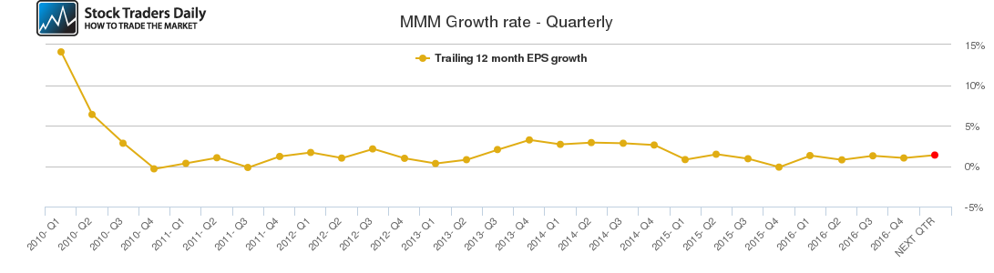MMM Growth rate - Quarterly