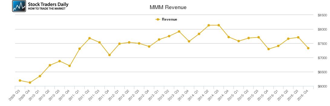 MMM Revenue chart