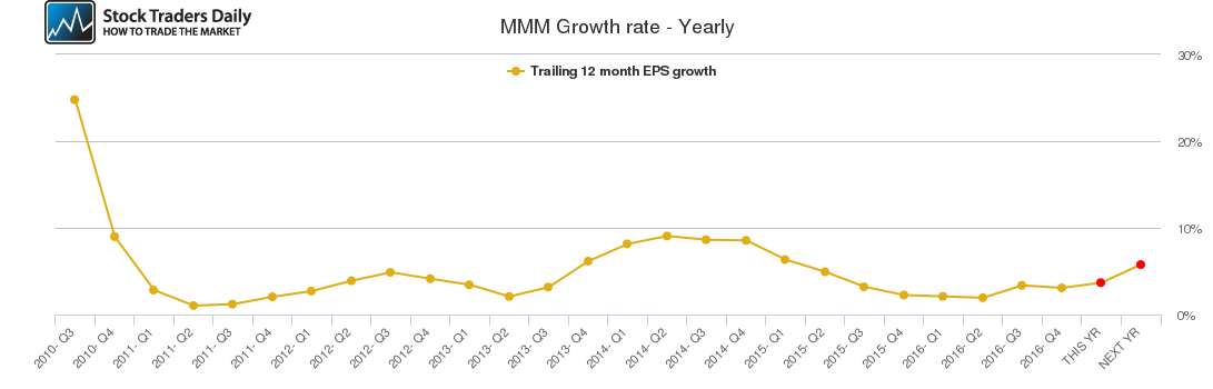 MMM Growth rate - Yearly