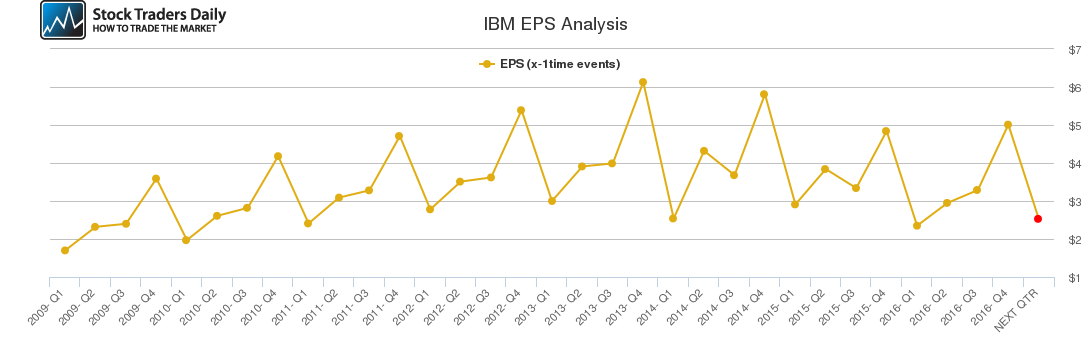 IBM EPS Analysis