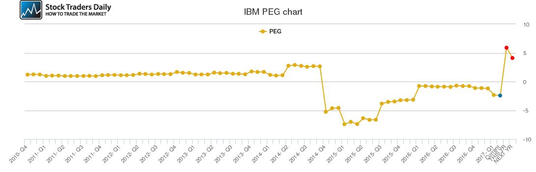 IBM PEG chart