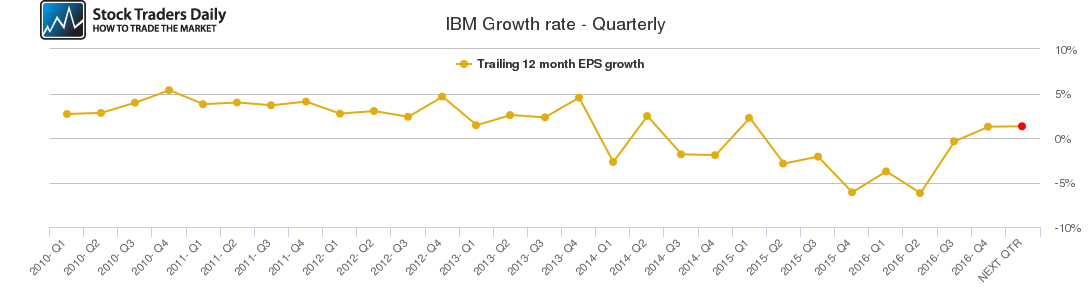IBM Growth rate - Quarterly