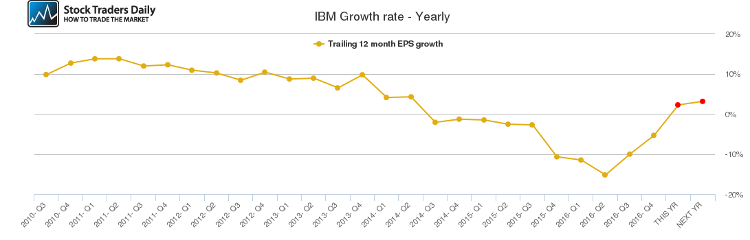 IBM Growth rate - Yearly