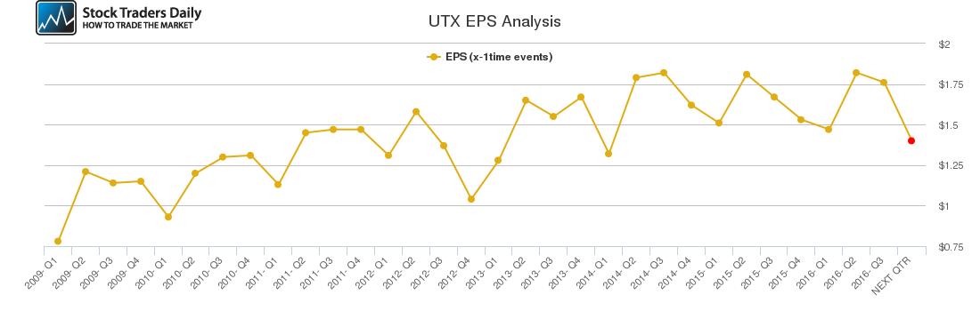 UTX EPS Analysis