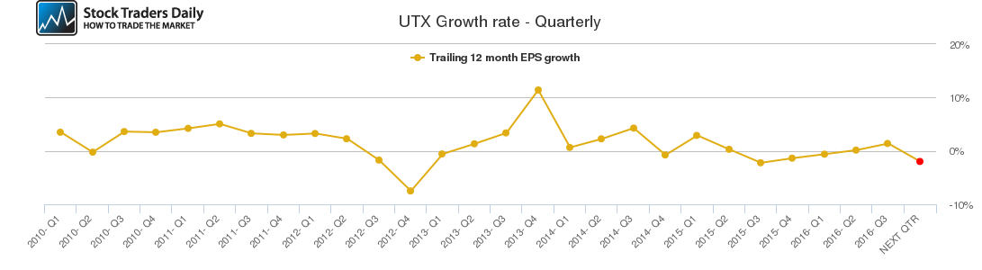 UTX Growth rate - Quarterly