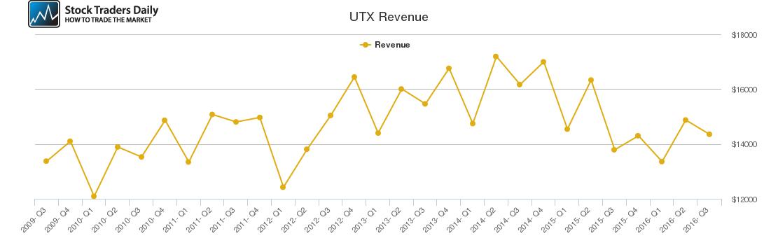 UTX Revenue chart