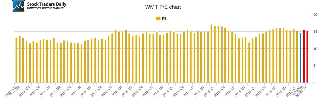 WMT PE chart