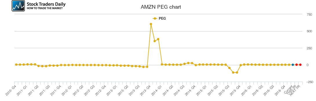 AMZN PEG chart