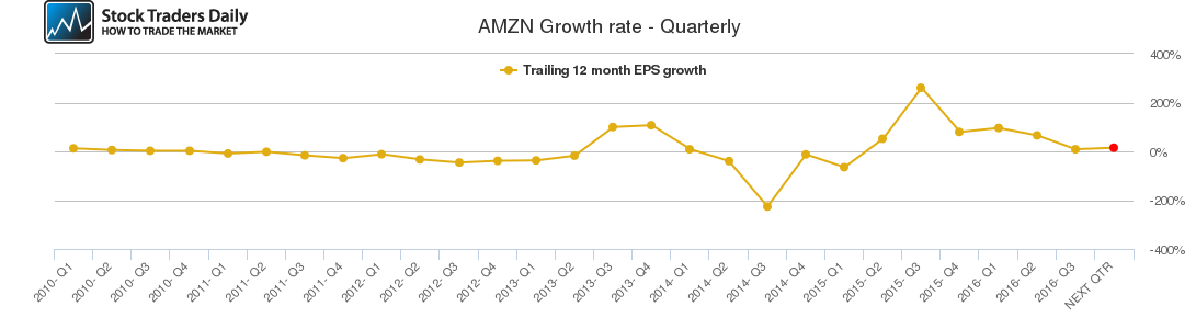 AMZN Growth rate - Quarterly