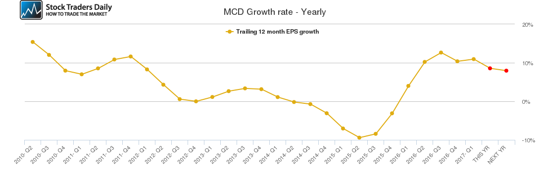 MCD Growth rate - Yearly
