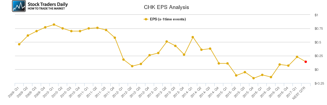 CHK EPS Analysis