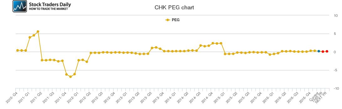 CHK PEG chart