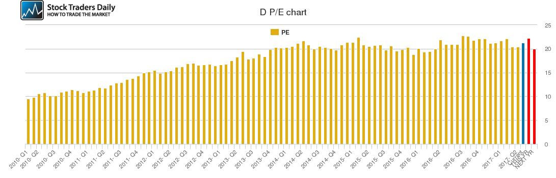 D PE chart