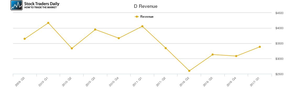 D Revenue chart
