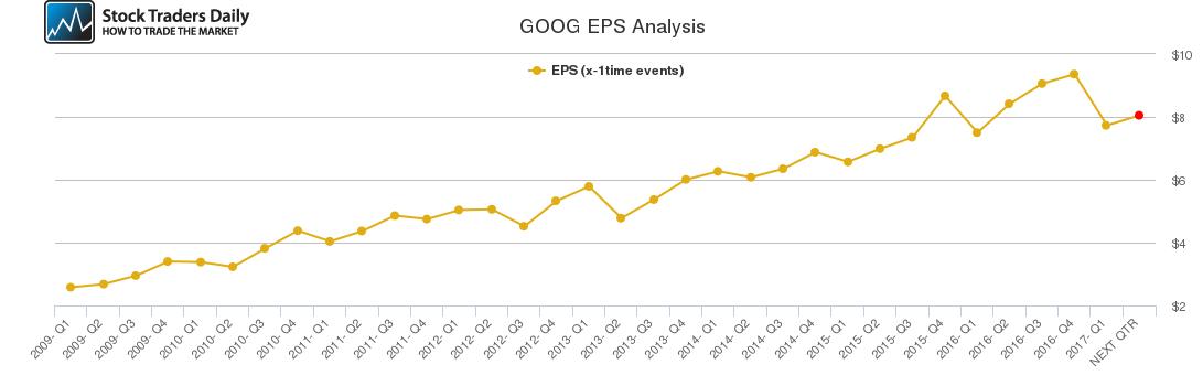 GOOG EPS Analysis
