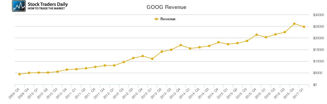 GOOG Revenue chart
