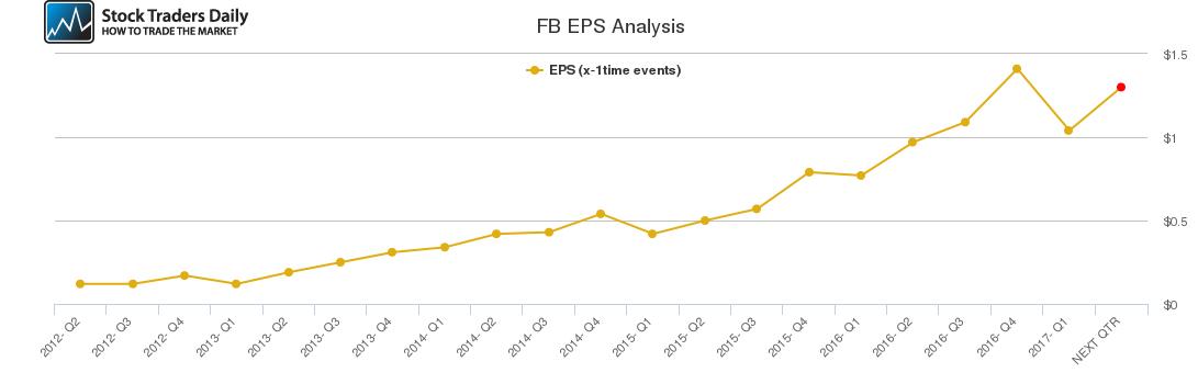 FB EPS Analysis
