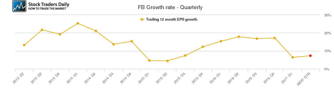 FB Growth rate - Quarterly